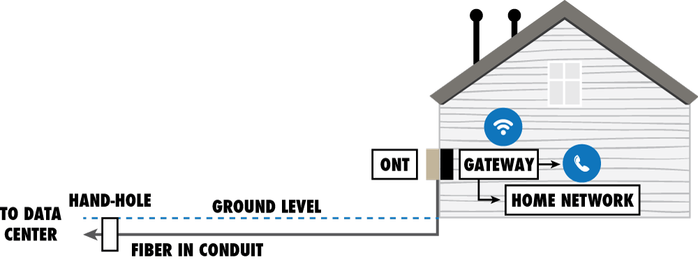 To the House Diagram